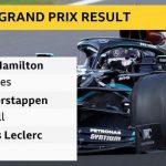 Lewis Hamilton wins British Grand Prix after puncture on last lap