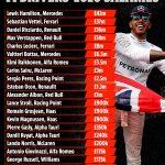 LEW BEAUTY Lewis Hamilton is top F1 earner on £42m ahead of rivals Vettel, Ricciardo and LeClerc